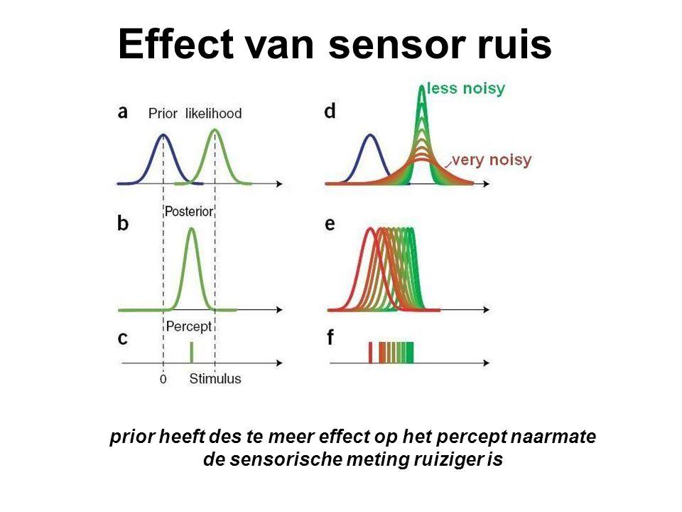Effect van sensor ruis prior heeft des te meer effect op het percept naarmate de sensorische meting ruiziger is