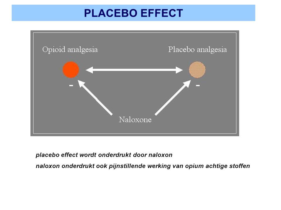 PLACEBO EFFECT placebo effect wordt onderdrukt door naloxon naloxon onderdrukt ook pijnstillende werking van opium achtige stoffen