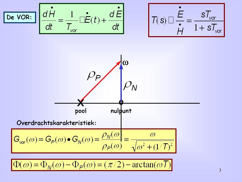 3 De VOR: Overdrachtskarakteristiek: X o  poolnulpunt