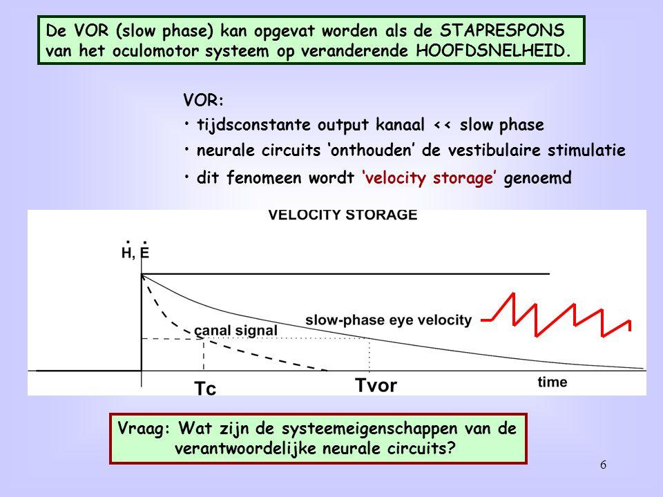 6 VOR: tijdsconstante output kanaal << slow phase neurale circuits 'onthouden' de vestibulaire stimulatie dit fenomeen wordt 'velocity storage' genoem
