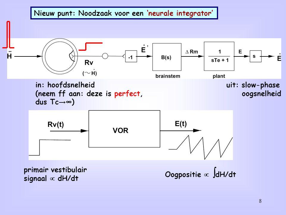 8 Nieuw punt: Noodzaak voor een 'neurale integrator' primair vestibulair signaal  dH/dt Oogpositie   dH/dt in: hoofdsnelheid (neem ff aan: deze is