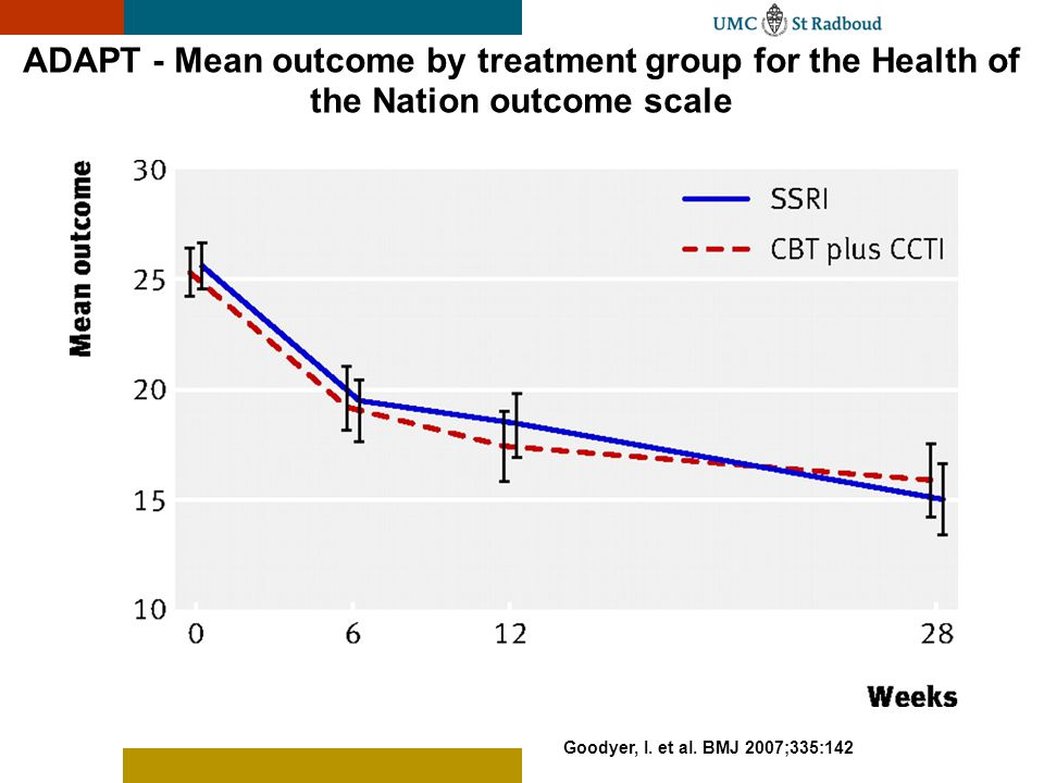 Goodyer, I. et al. BMJ 2007;335:142 ADAPT - Mean outcome by treatment group for the Health of the Nation outcome scale
