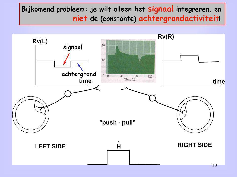 Bijkomend probleem: je wilt alleen het signaal integreren, en niet de (constante) achtergrondactiviteit ! signaal achtergrond 10