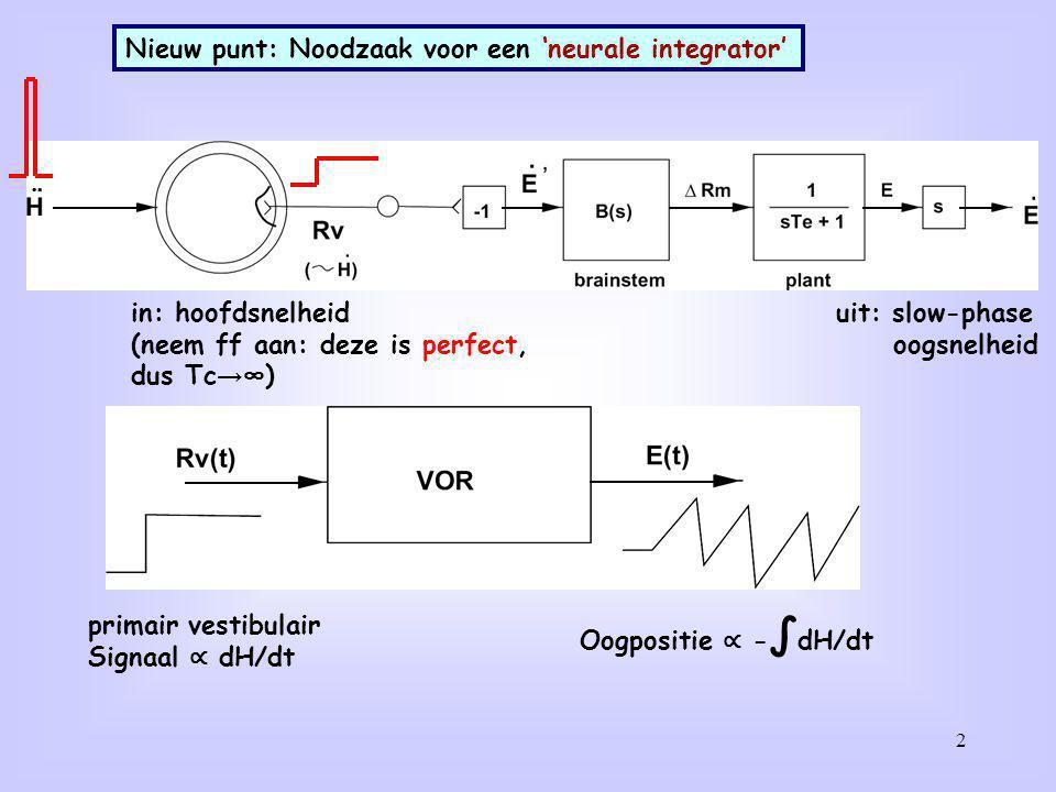 2 Nieuw punt: Noodzaak voor een 'neurale integrator' primair vestibulair Signaal ∝ dH/dt Oogpositie ∝ - ∫ dH/dt in: hoofdsnelheid (neem ff aan: deze i