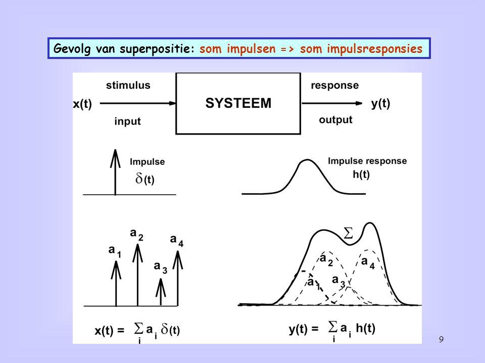 9 Gevolg van superpositie: som impulsen => som impulsresponsies