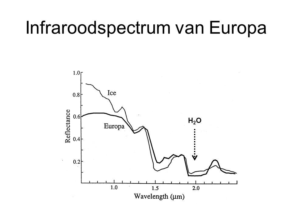 Infraroodspectrum van Europa H2OH2O