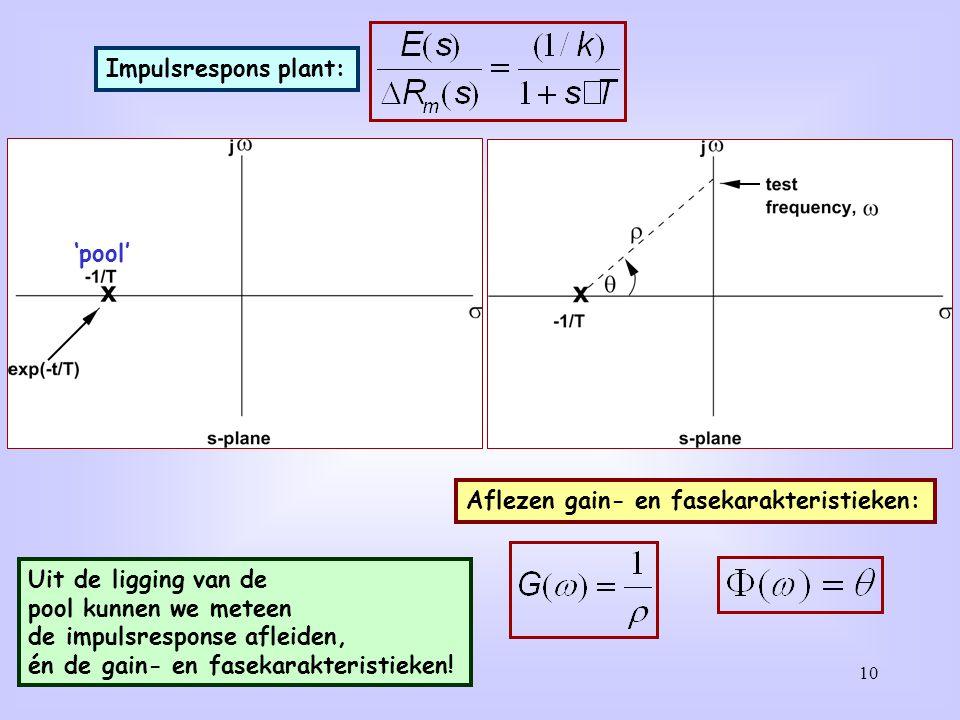 10 Impulsrespons plant: 'pool' Aflezen gain- en fasekarakteristieken: Uit de ligging van de pool kunnen we meteen de impulsresponse afleiden, én de ga