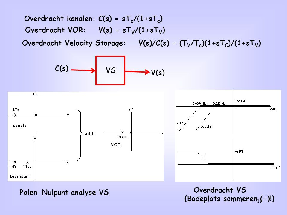 19 Overdracht kanalen: C(s) = sT c /(1+sT c ) Overdracht VOR: V(s) = sT V /(1+sT V ) Overdracht Velocity Storage: V(s)/C(s) = (T V /T c )(1+sT C )/(1+