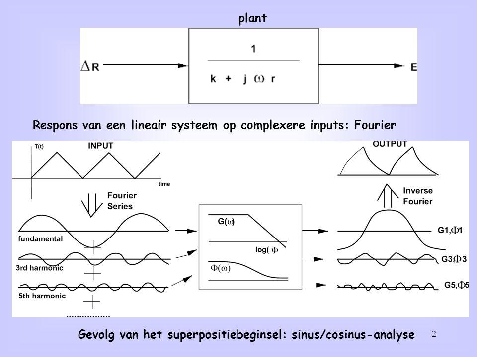 2 plant Respons van een lineair systeem op complexere inputs: Fourier Gevolg van het superpositiebeginsel: sinus/cosinus-analyse