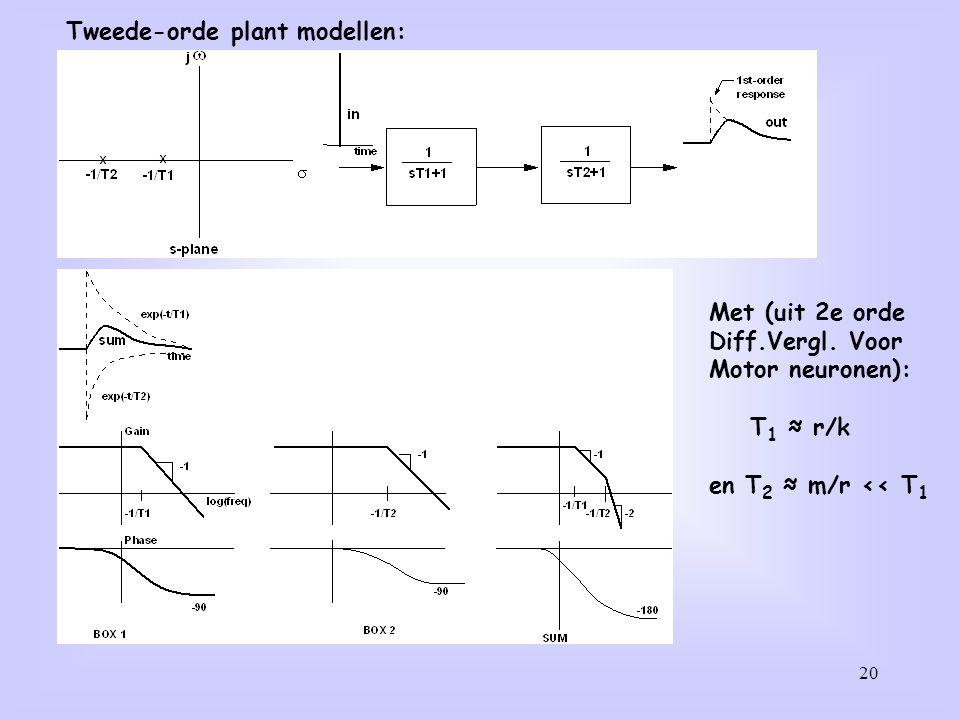 20 Tweede-orde plant modellen: Met (uit 2e orde Diff.Vergl. Voor Motor neuronen): T 1 ≈ r/k en T 2 ≈ m/r << T 1