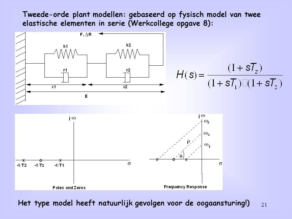 21 Tweede-orde plant modellen: gebaseerd op fysisch model van twee elastische elementen in serie (Werkcollege opgave 8): Het type model heeft natuurli