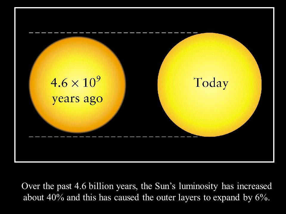 Over the past 4.6 billion years, the Sun's luminosity has increased about 40% and this has caused the outer layers to expand by 6%.