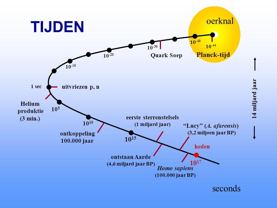 oerknal 10 -44 Planck-tijd uitvriezen p, n Helium produktie (3 min.) ontkoppeling 100.000 jaar eerste sterrenstelsels (1 miljard jaar) ontstaan Aarde