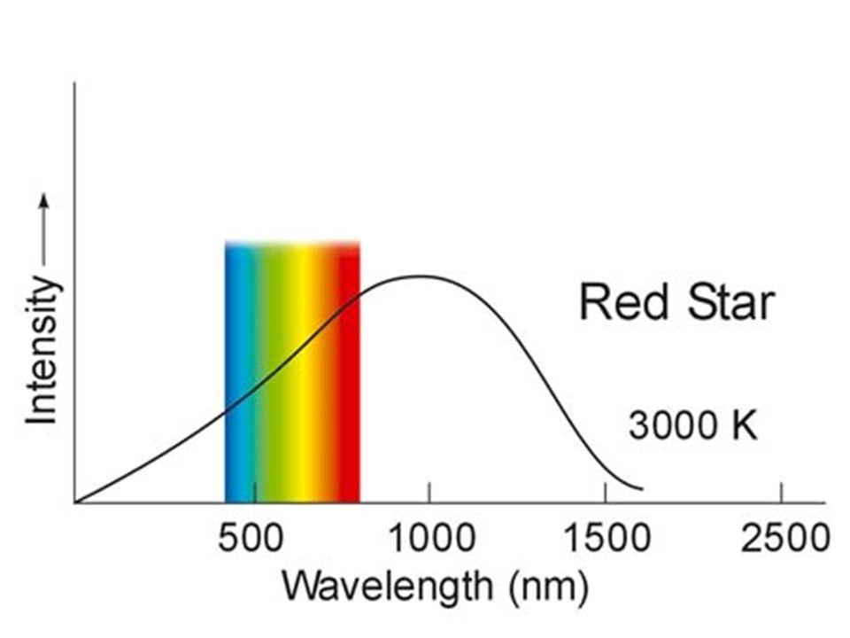 The Sun's helium increases