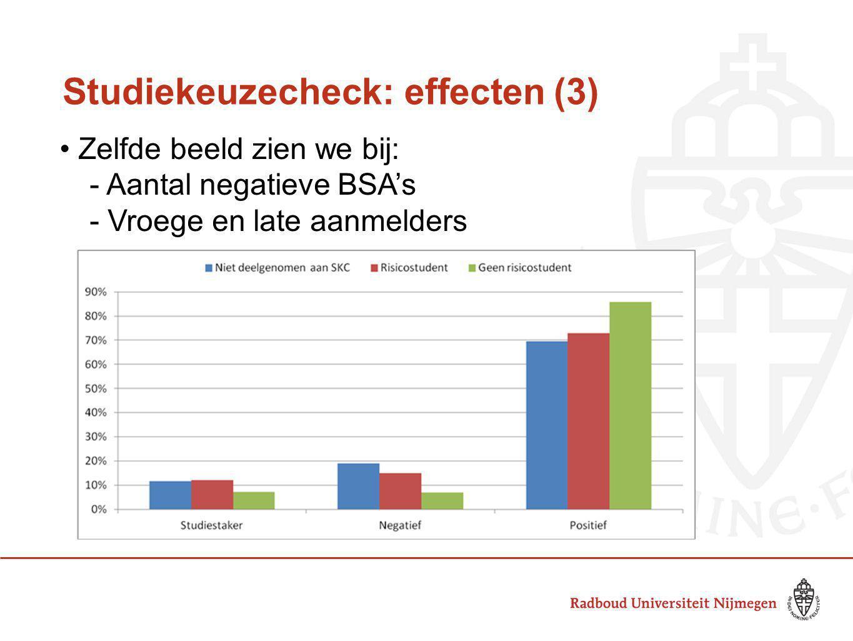 Studiekeuzecheck: effecten (3) Zelfde beeld zien we bij: - Aantal negatieve BSA's - Vroege en late aanmelders