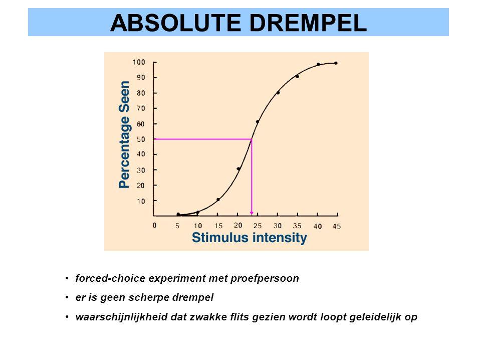 ABSOLUTE DREMPEL forced-choice experiment met proefpersoon er is geen scherpe drempel waarschijnlijkheid dat zwakke flits gezien wordt loopt geleideli