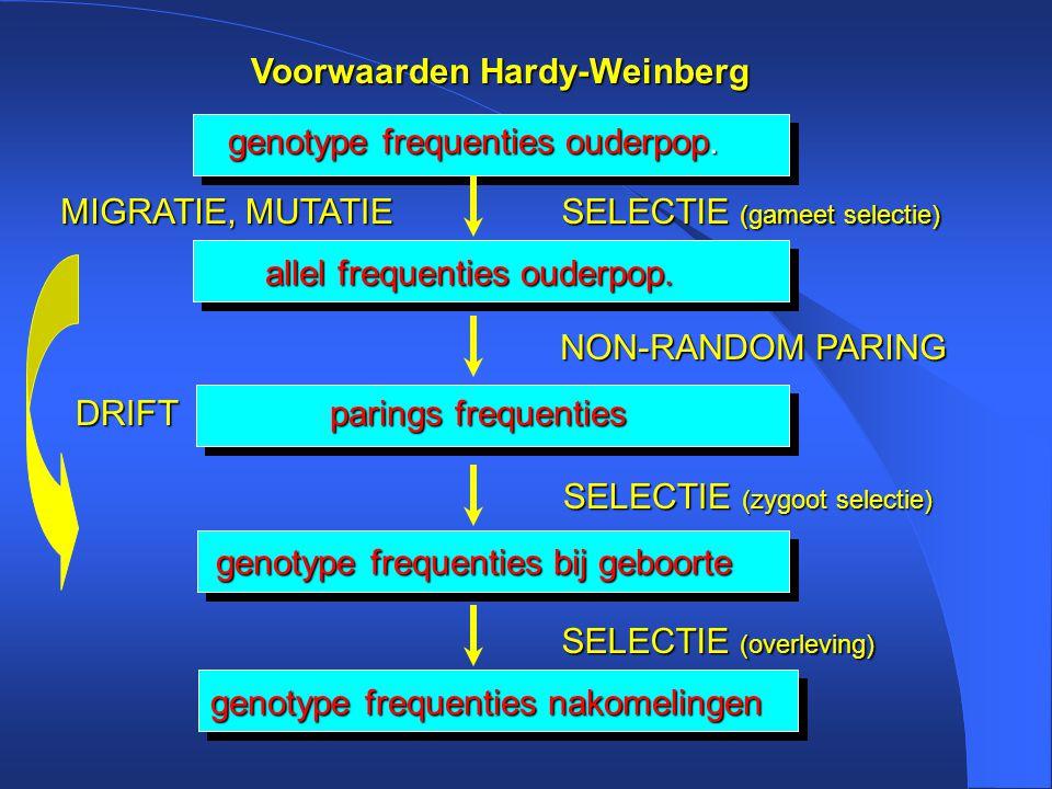 Voorwaarden Hardy-Weinberg genotype frequenties ouderpop.