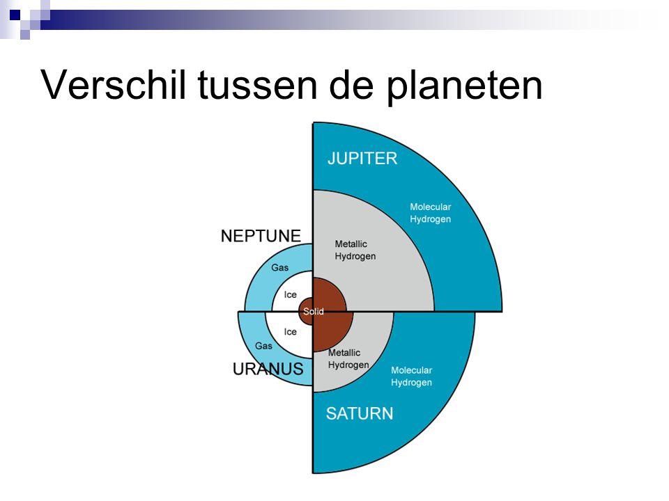 Verschil tussen de planeten