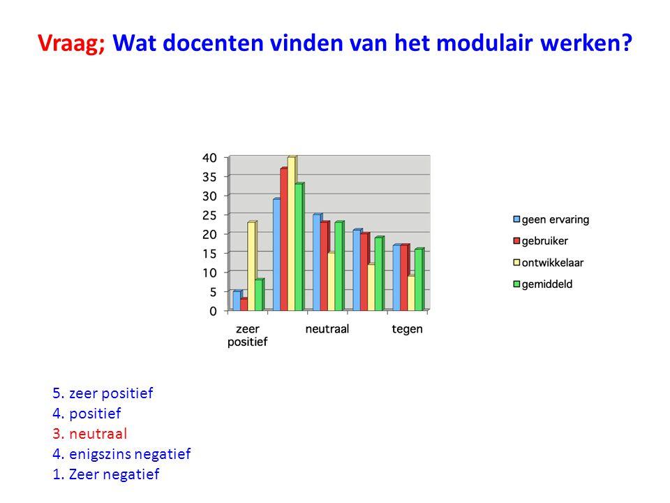 Vraag; Wat docenten vinden van het modulair werken.