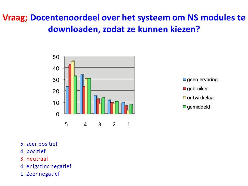 Vraag; Docentenoordeel over het systeem om NS modules te downloaden, zodat ze kunnen kiezen.