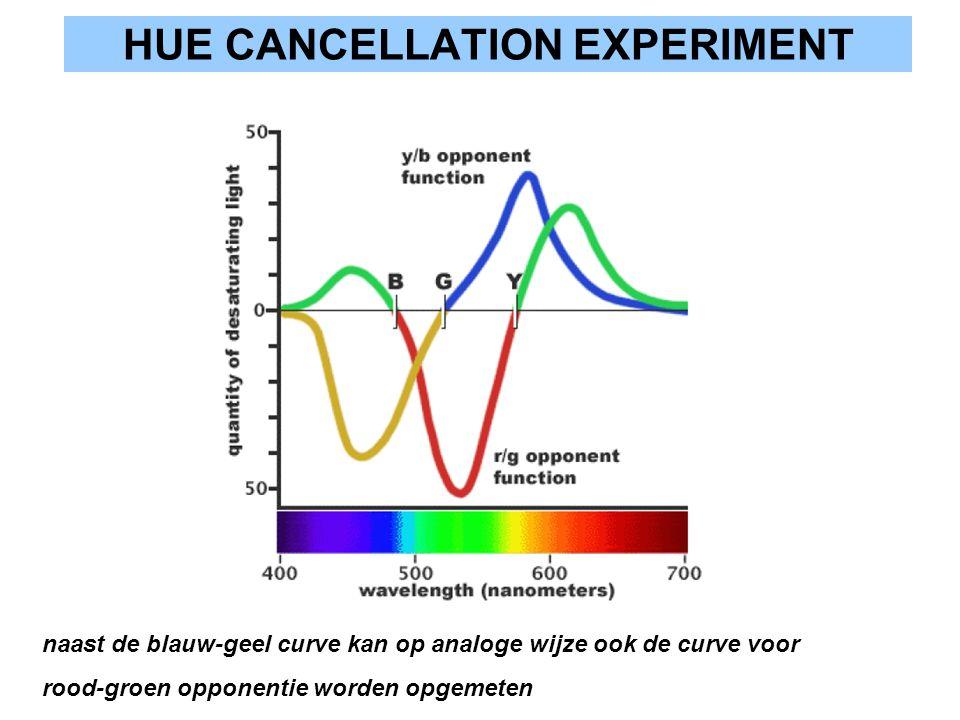HUE CANCELLATION EXPERIMENT naast de blauw-geel curve kan op analoge wijze ook de curve voor rood-groen opponentie worden opgemeten