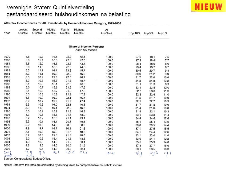 Verenigde Staten: Quintielverdeling gestandaardiseerd huishoudinkomen na belasting
