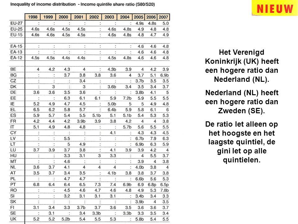 Het Verenigd Koninkrijk (UK) heeft een hogere ratio dan Nederland (NL). Nederland (NL) heeft een hogere ratio dan Zweden (SE). De ratio let alleen op