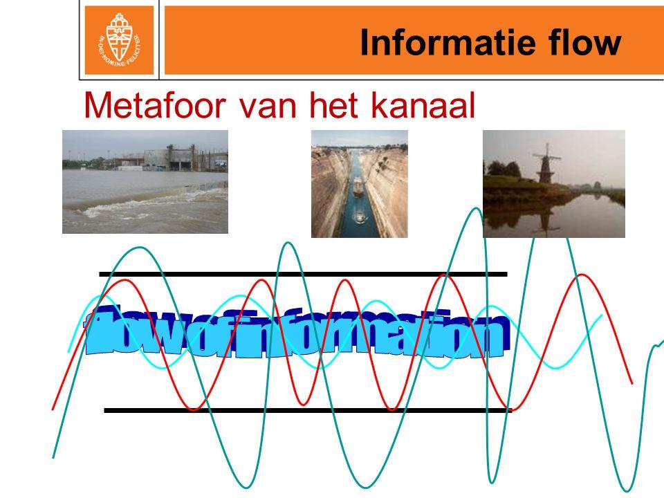 Metafoor van het kanaal Informatie flow