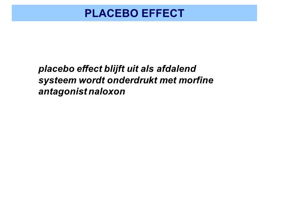 PLACEBO EFFECT placebo effect blijft uit als afdalend systeem wordt onderdrukt met morfine antagonist naloxon