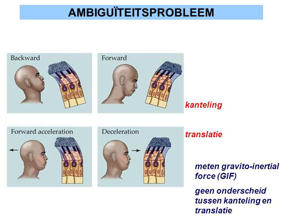 AMBIGUÏTEITSPROBLEEM meten gravito-inertial force (GIF) geen onderscheid tussen kanteling en translatie kanteling translatie