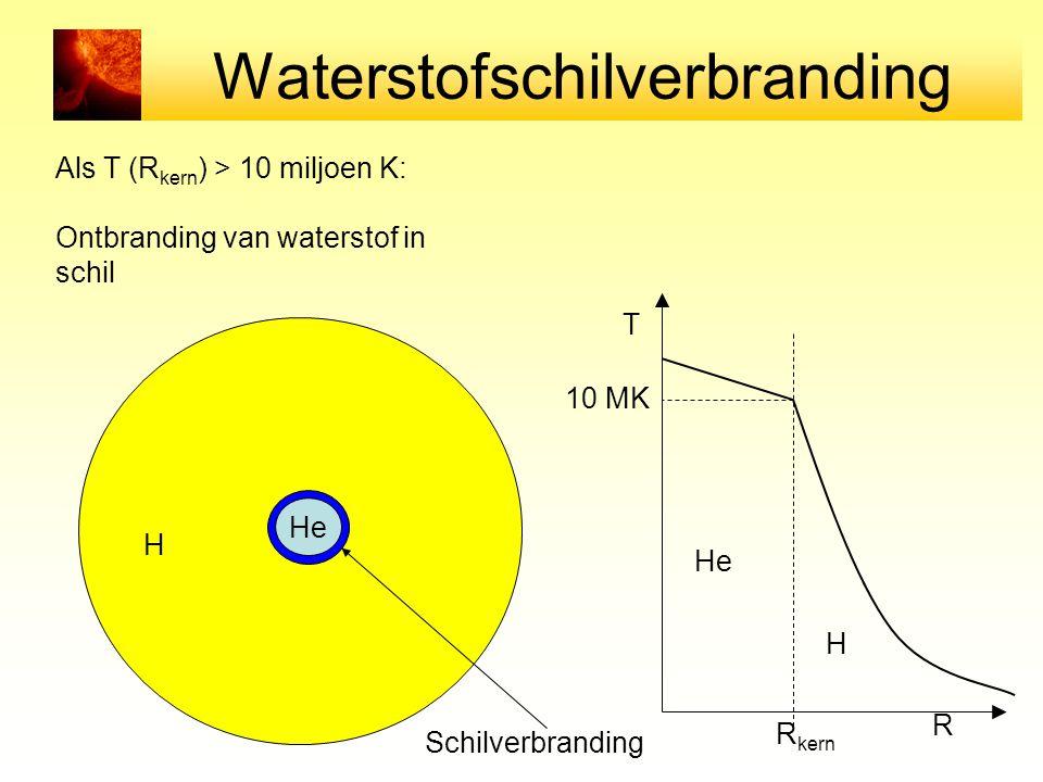 Waterstofschilverbranding Als T (R kern ) > 10 miljoen K: Ontbranding van waterstof in schil T R R kern He H 10 MK He H Schilverbranding