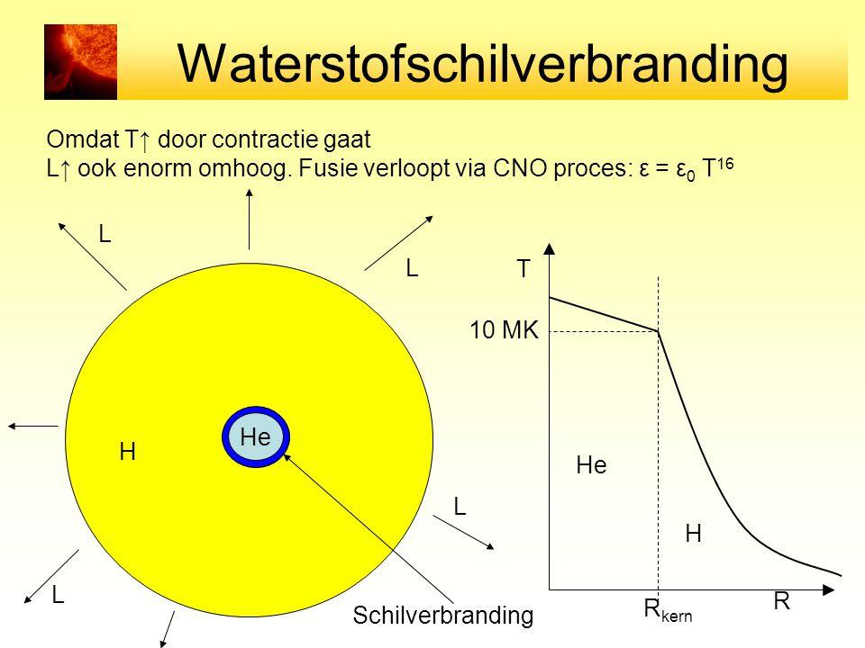 Waterstofschilverbranding Omdat T↑ door contractie gaat L↑ ook enorm omhoog.