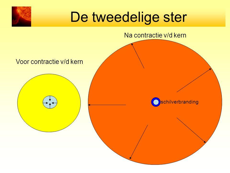 De tweedelige ster Voor contractie v/d kern Na contractie v/d kern schilverbranding