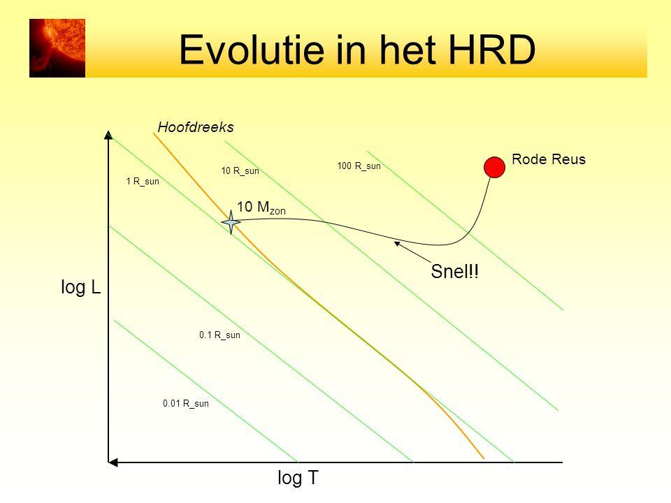 Evolutie in het HRD log T log L Hoofdreeks 0.01 R_sun 0.1 R_sun 1 R_sun 10 R_sun 100 R_sun Rode Reus 10 M zon Snel!!