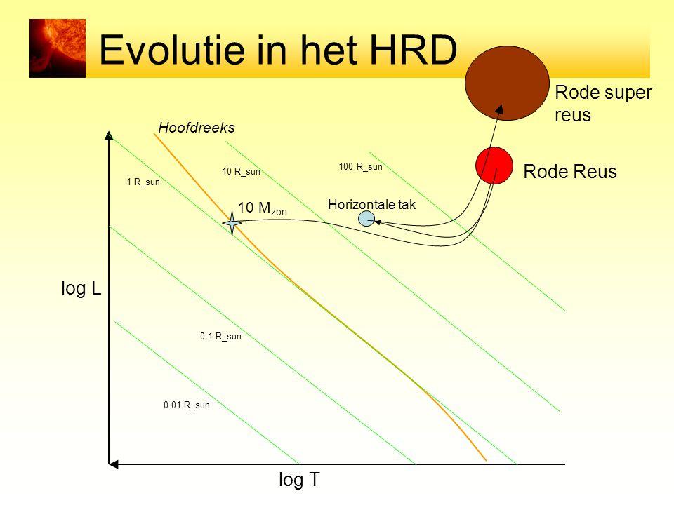 Evolutie in het HRD log T log L Hoofdreeks 0.01 R_sun 0.1 R_sun 1 R_sun 10 R_sun 100 R_sun 10 M zon Horizontale tak Rode Reus Rode super reus