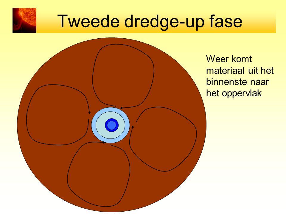 Tweede dredge-up fase Materiaal uit het binnenste komt weer naar de oppervlakte Weer komt materiaal uit het binnenste naar het oppervlak