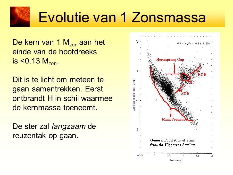 Evolutie van 1 Zonsmassa De kern van 1 M zon aan het einde van de hoofdreeks is <0.13 M zon.