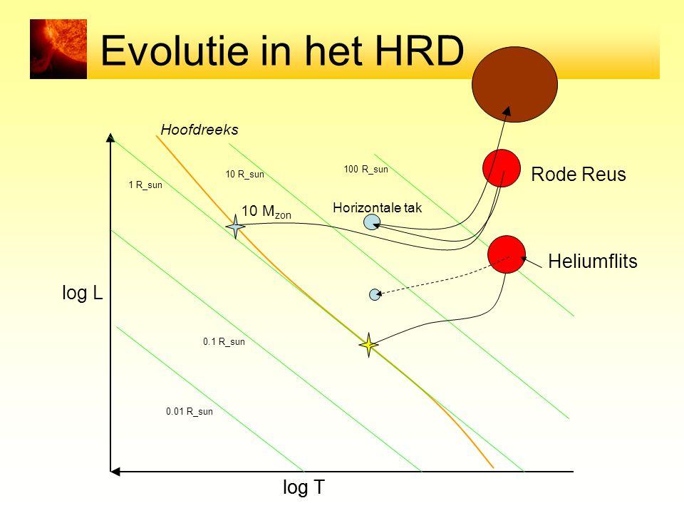 Evolutie in het HRD log T log L Hoofdreeks 0.01 R_sun 0.1 R_sun 1 R_sun 10 R_sun 100 R_sun 10 M zon Horizontale tak Rode Reus Heliumflits