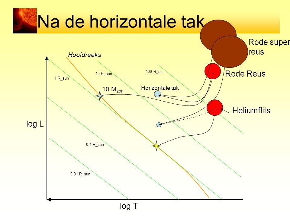 Na de horizontale tak… log T log L Hoofdreeks 0.01 R_sun 0.1 R_sun 1 R_sun 10 R_sun 100 R_sun 10 M zon Horizontale tak Rode Reus Rode super reus Heliumflits