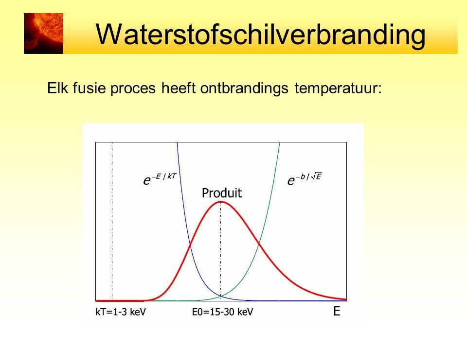 Waterstofschilverbranding Elk fusie proces heeft ontbrandings temperatuur: Ontbranding van H: 4 miljoen Kelvin Ontbranding van He: 100 miljoen Kelvin.