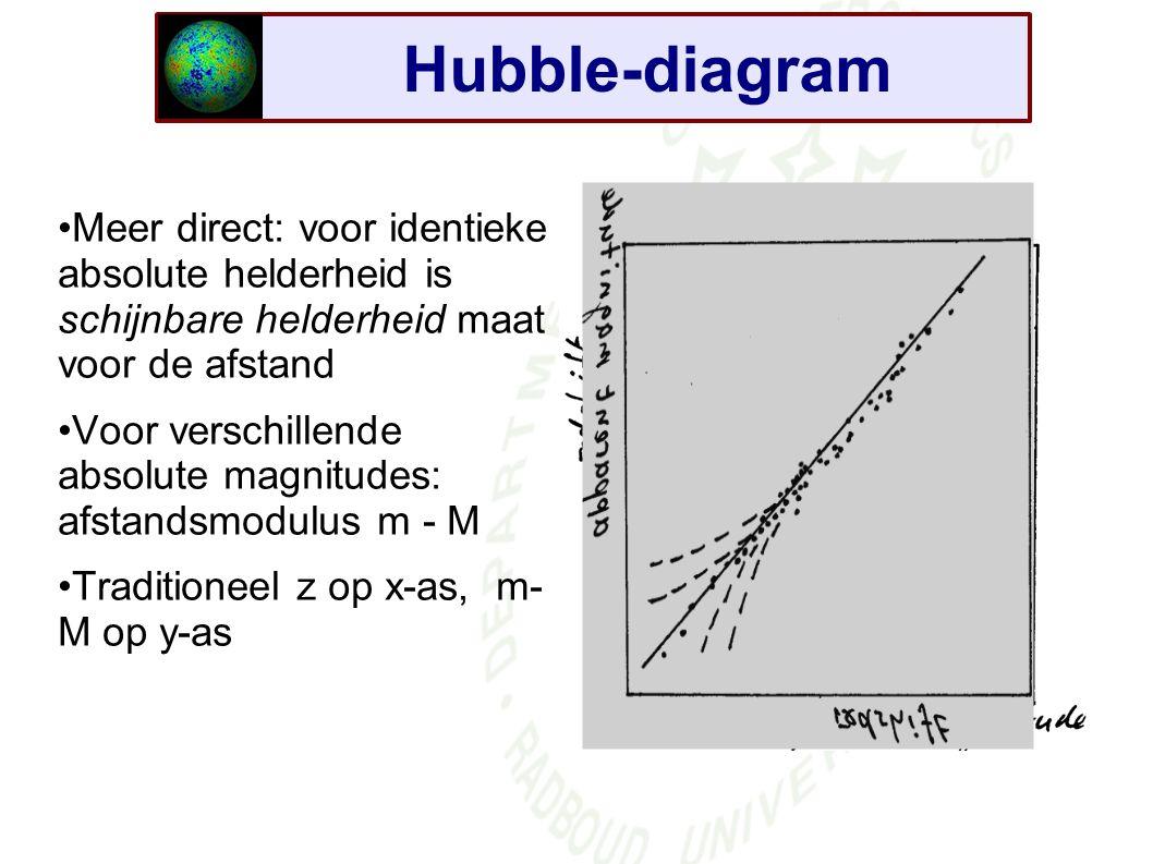 Hubble-diagram Meer direct: voor identieke absolute helderheid is schijnbare helderheid maat voor de afstand Voor verschillende absolute magnitudes: afstandsmodulus m - M Traditioneel z op x-as, m- M op y-as