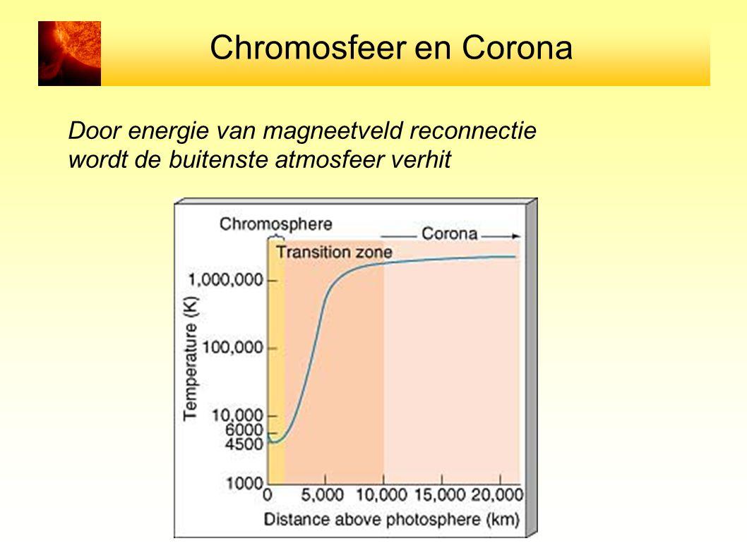 Chromosfeer en Corona Door energie van magneetveld reconnectie wordt de buitenste atmosfeer verhit