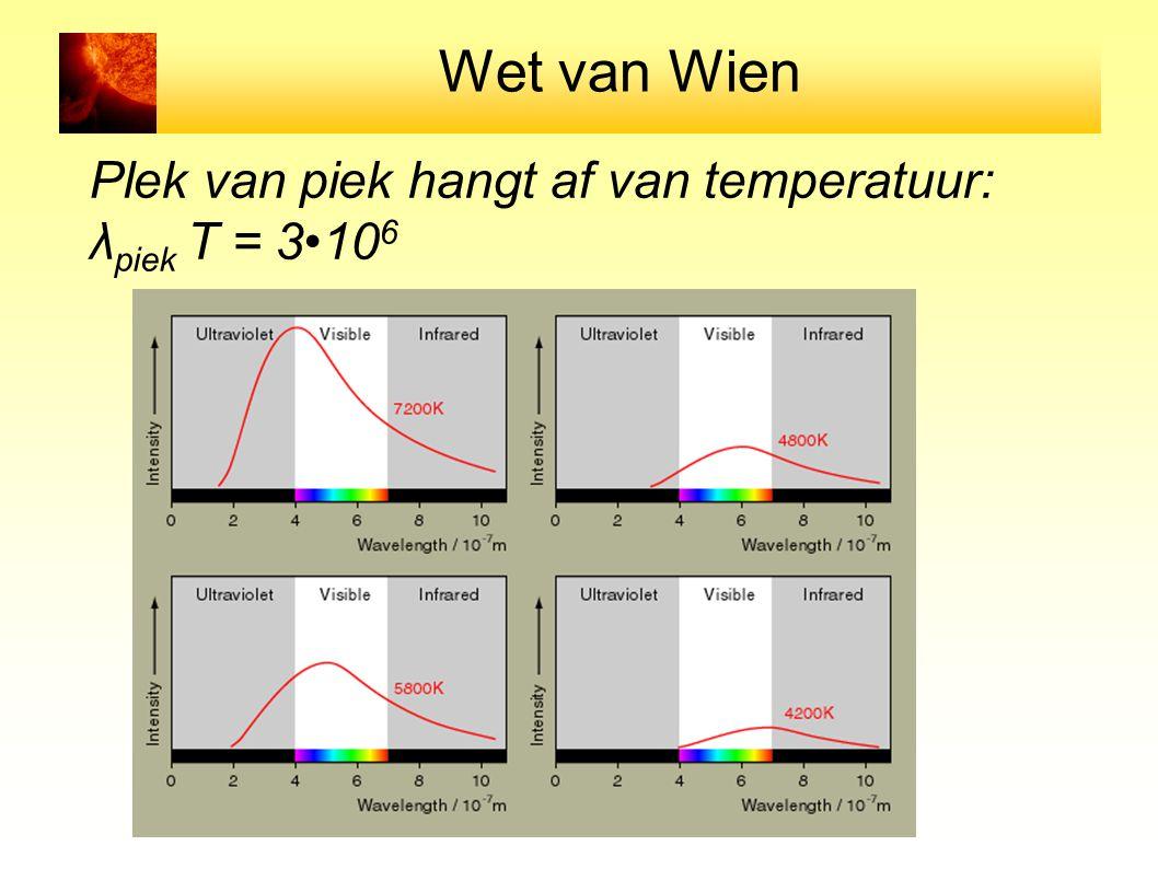 Wet van Wien Plek van piek hangt af van temperatuur: λ piek T = 310 6