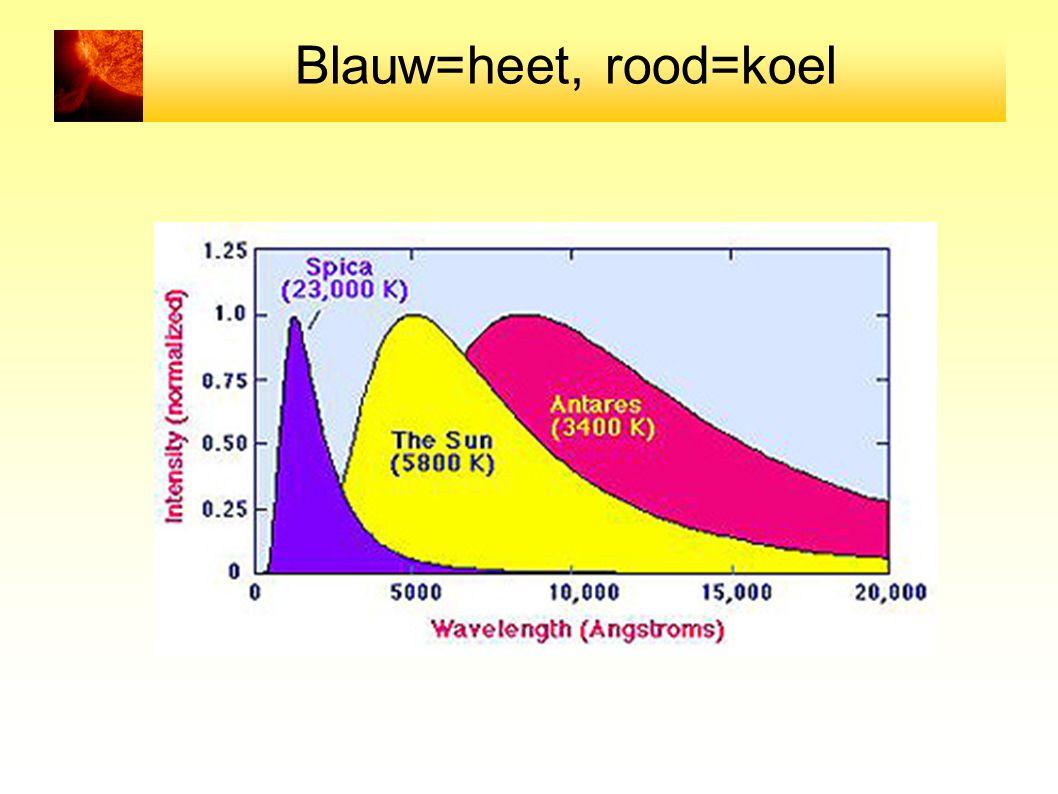 Energie productie energie productie Energie per fusie = ε Productie in schil met dikte dr: energie = massa in schil x energie per fusie dL = 4πr 2 ρ dr ε ofwel dL/dr = 4 πr 2 ρ ε