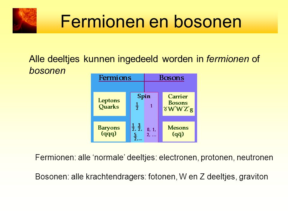 Fermionen en bosonen Alle deeltjes kunnen ingedeeld worden in fermionen of bosonen Fermionen: alle 'normale' deeltjes: electronen, protonen, neutronen