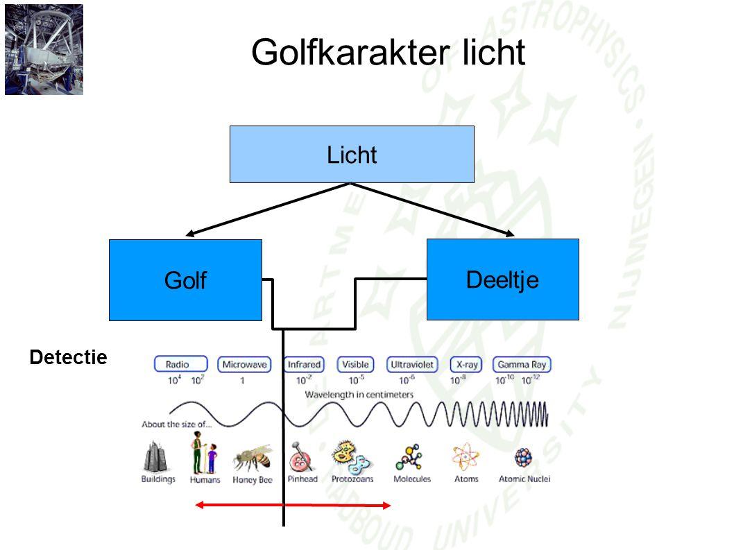Golfkarakter licht Licht Deeltje Golf Detectie