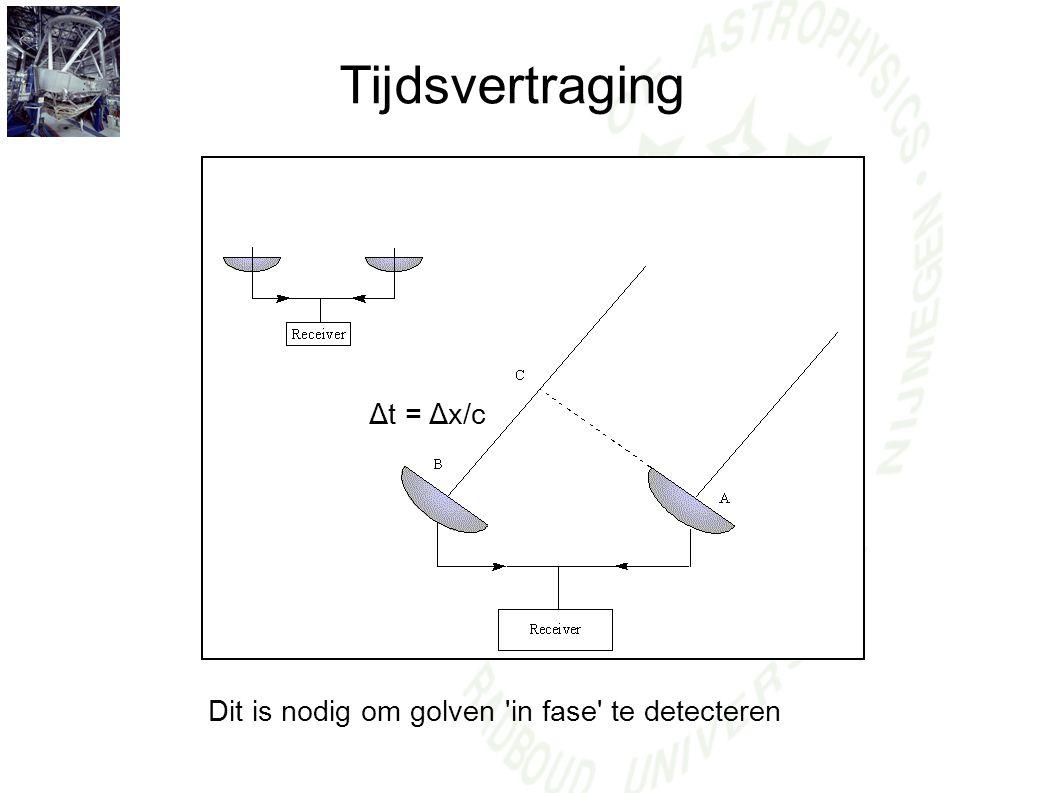 Tijdsvertraging Δt = Δx/c Dit is nodig om golven 'in fase' te detecteren