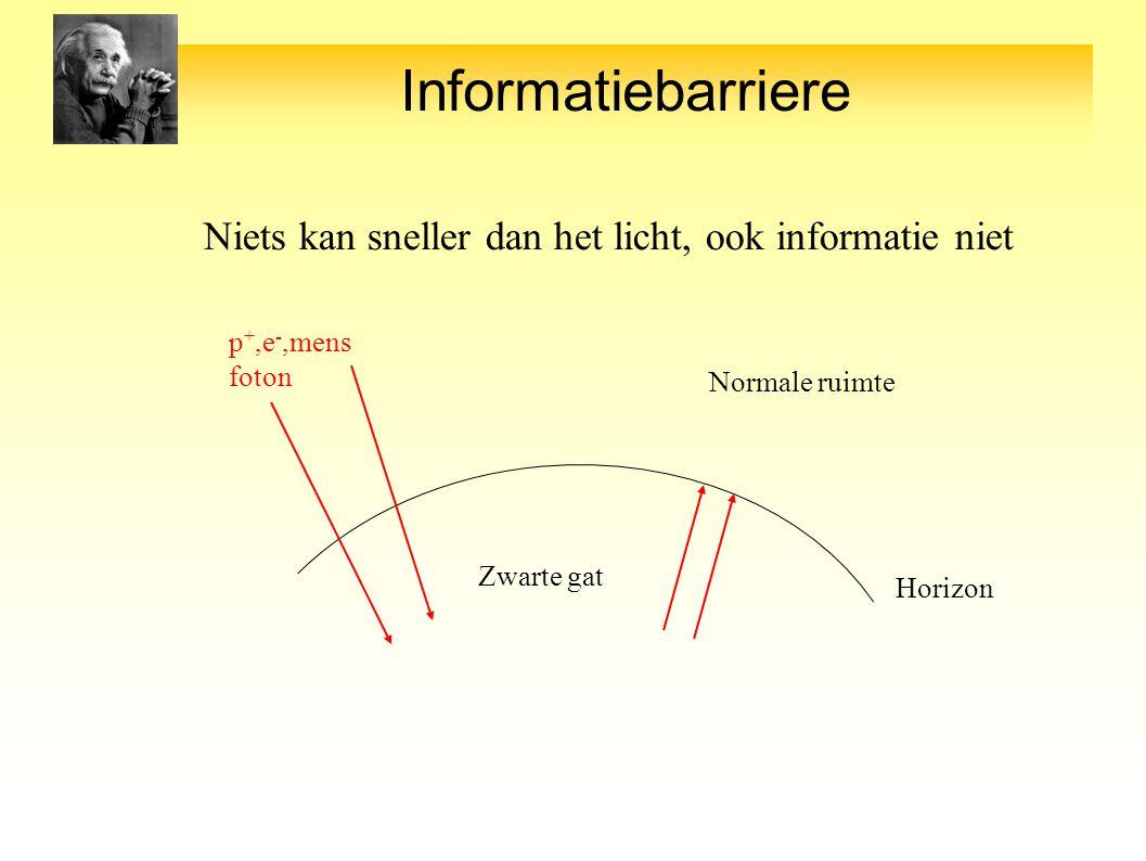 Informatiebarriere Niets kan sneller dan het licht, ook informatie niet Zwarte gat Horizon p +,e -,mens foton Normale ruimte