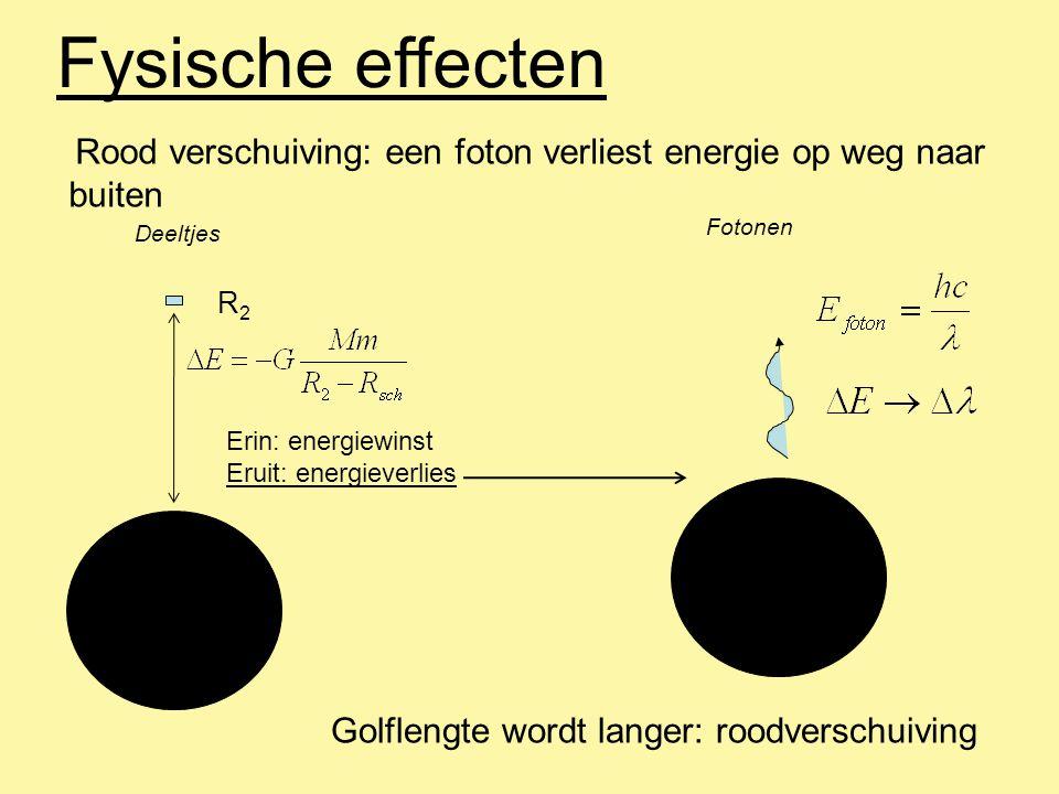 Fysische effecten Rood verschuiving: een foton verliest energie op weg naar buiten R2R2 Deeltjes Erin: energiewinst Eruit: energieverlies Fotonen Golf
