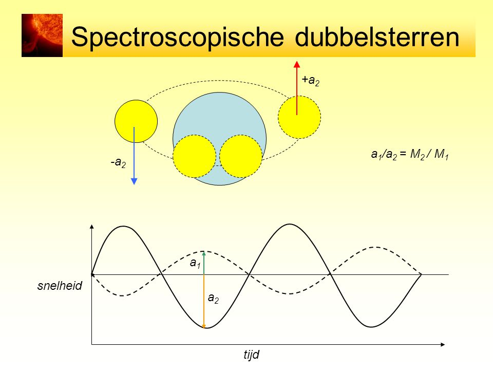 Spectroscopische dubbelsterren tijd snelheid a1a1 a2a2 a 1 /a 2 = M 2 / M 1 -a 2 +a 2